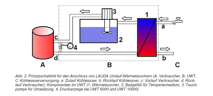 LAUDA Zusatzgeräte - Eintauchkühler, Durchlaufkühler, Umlauf ...